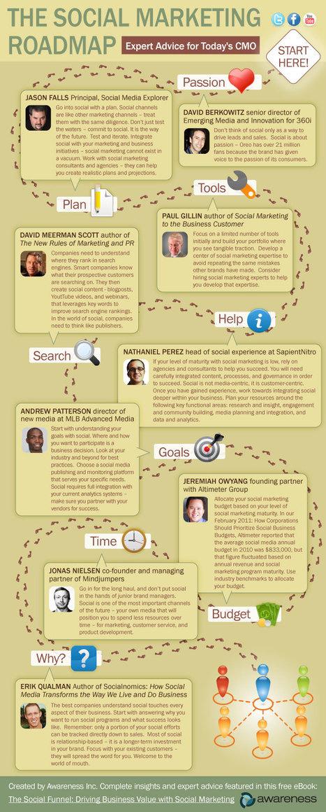 social-marketing-roadmap   The 21st Century   Scoop.it