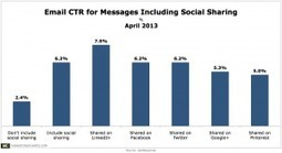 Emails That Include Social Sharing Icons Sport Higher CTRs