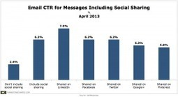 Emails That Include Social Sharing Icons Sport Higher CTRs | Marketing & Webmarketing | Scoop.it