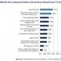 Mobile Recruiting:  un trend in acsesa tra i Job Seekers | EmployerMarketing | Scoop.it