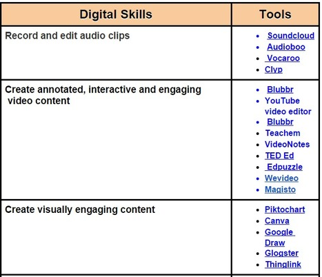 9 Fundamental Digital Skills Every Teacher Should Have ~ Educational Technology and Mobile Learning | Technology in Today's Classroom | Scoop.it