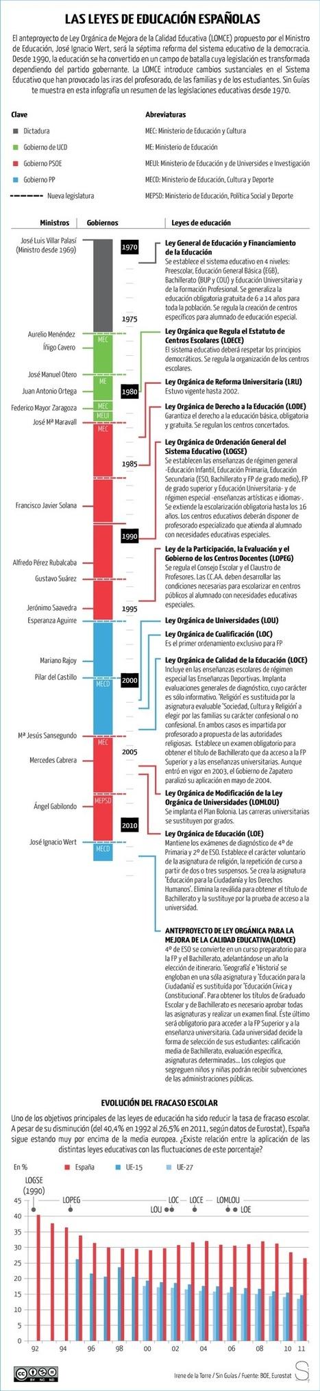 Las leyes de educación españolas   Pedagogía Emocional   Scoop.it