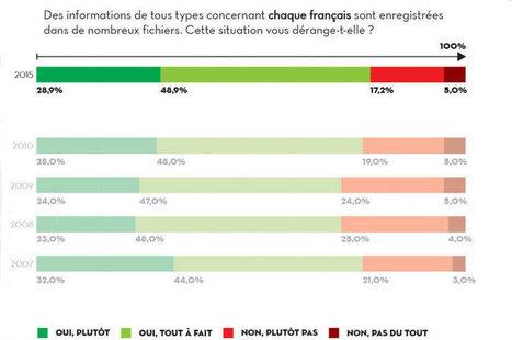 Vie privée : les Français jugent les marques de plus en plus intrusives | Digital news | Scoop.it