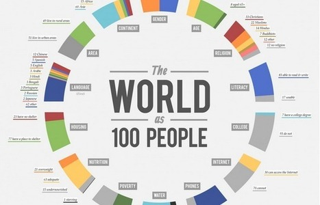 The World If There Were Only 100 People | Infography 2.0 | Scoop.it