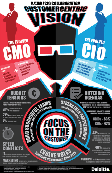 What do the #CMO and #CIO have in common? The #customer. I know @baskiyer agrees @deloittedigital   Profile:  0   Scoop.it