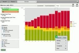 Flow.io Un autre outil collaboratif de gestion de projets. | Web 2.0 et société | Scoop.it