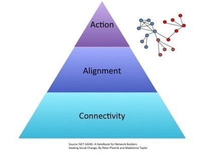 Networks and Structural Change « Interaction Institute for Social Change Blog | Sustainable Futures | Scoop.it