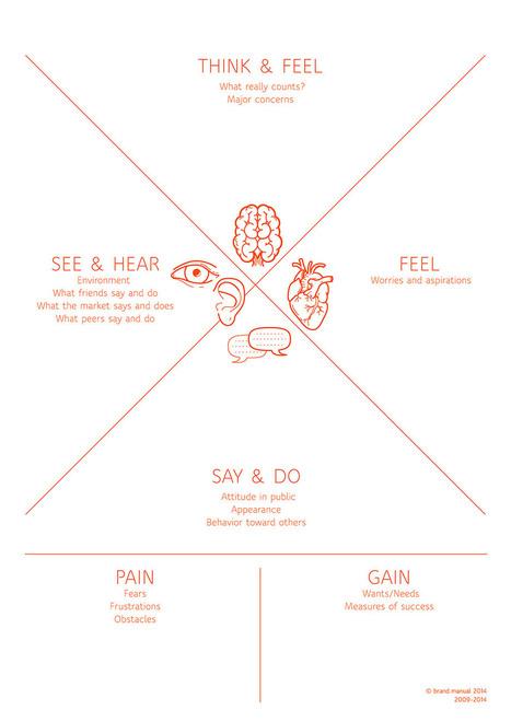 Empathy map | Brand Manual | Desenho de Serviços | Scoop.it