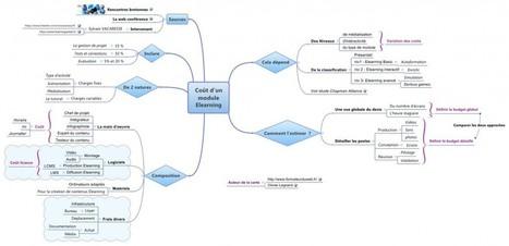 Combien coûte le développement d'un module Elearning ? | Eformation : de  la pédagogie à l'outil | Scoop.it