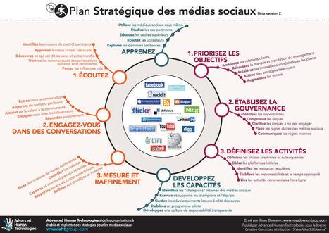 Plan stratégique des médias sociaux | Community management | Scoop.it