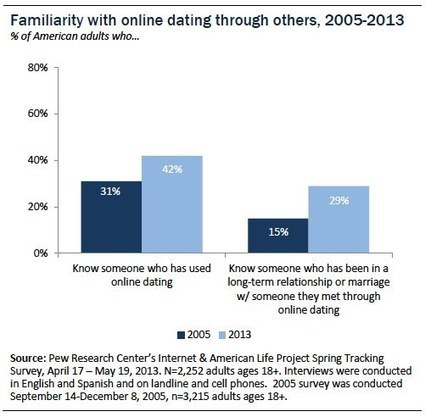Online Dating & Relationships | History of Online Dating | Scoop.it
