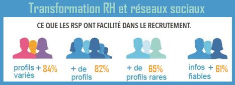 La fonction RH se transforme avec les réseaux sociaux pros   Recrutement et RH 2.0 l'Information   Scoop.it