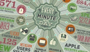 How Much Data is Created Every Minute? | Weird and wonderful | Scoop.it