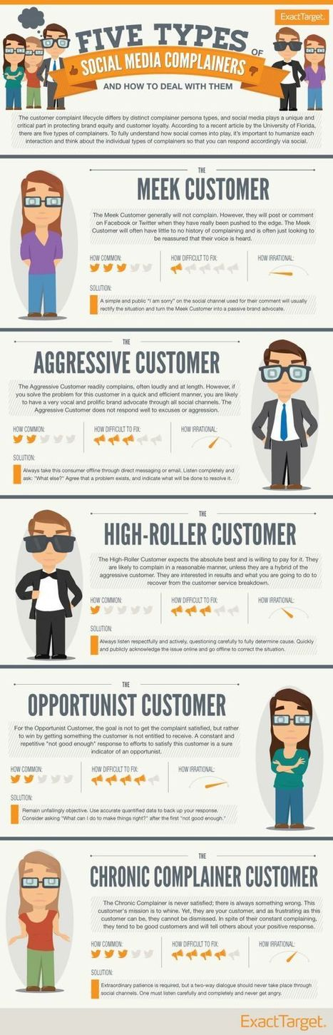 Découvrez les 5 profils récurrents de consommateurs râleurs sur les médias sociaux | RelationClients | Scoop.it