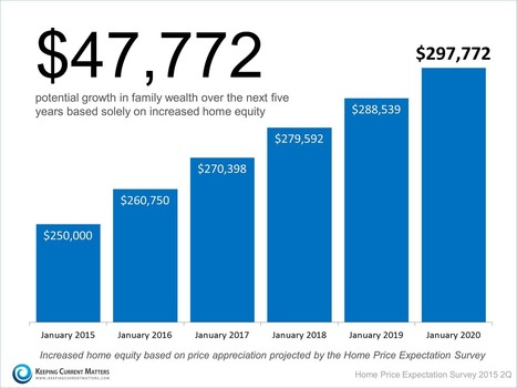 Home as an Investment: The Role of Price Appreciation The Mettle Group :: #1 Physician Mortgage Lender The Mettle Group | The American Dream | Scoop.it