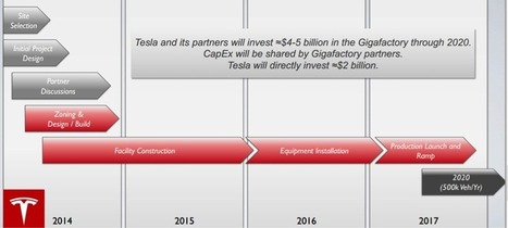 Tesla Motors présente ses résultats financiers et sa stratégie   Marketing Automobile ( marketing, business et strategie)   Scoop.it