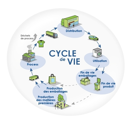 "Lancement d'un réseau collaboratif dédié à l'analyse du cycle de vie | ""green business"" 