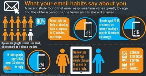 Waiting on an email? Why it takes some people SO long to respond | Psychology of Media & Emerging Technologies | Scoop.it