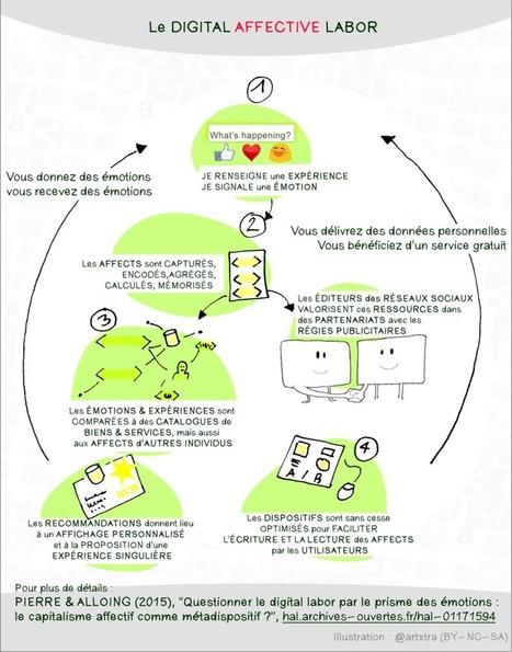 Le web des émotions : vers une économie de l'affect ? | CaddE-Réputation | Média et société | Scoop.it