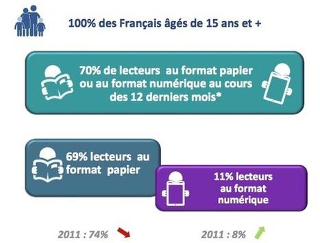 Comportement et évolution de la lecture chez les Français | Library & Information Science | Scoop.it