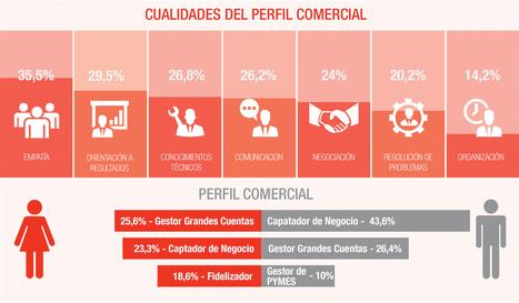 Barometro Comercial Page Personnel Sector Industria | Orientación laboral | Scoop.it