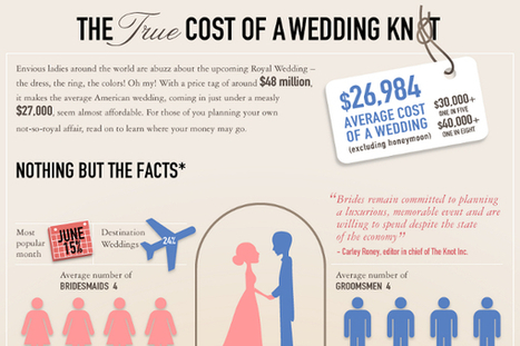 Average Cost of a Wedding by State | Weddings | Scoop.it