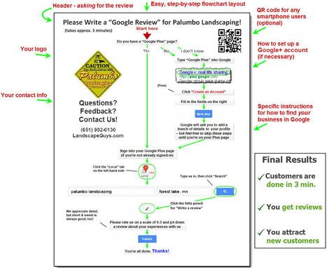 google-review-handout-large.jpg (1119x916 pixels) | Google Plus Local Optimisation | Scoop.it