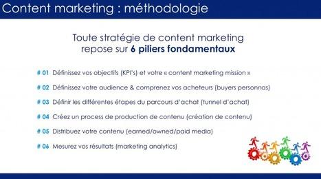 Content marketing US v/s France   Content Marketing, Marketing par Contenus et Brand Content   Scoop.it