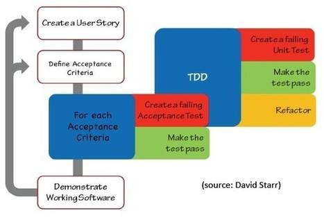 Creating an ATDD Ready Sprint Backlog in Scrum | TDD | Scoop.it