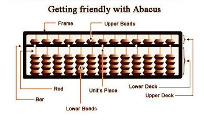 Mental Maths Learning - Child Maths Courses | Master Mind Abacus | what is abacus | Abacus Franchise | Scoop.it