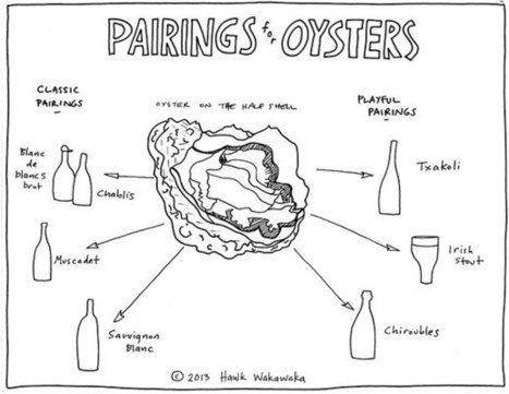 Pairings Pictured: Wines to Drink with Oysters | Serious Eats: Drinks | French Culture - Cuisine, Wine and Dessert | Scoop.it