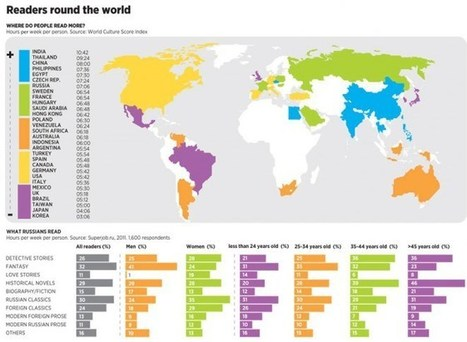 Los países que más leen a nivel mundial | Litteris | Scoop.it