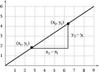 Illustrative Mathematics | Maths in English: Hirueleanitza proiektua | Scoop.it