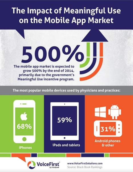 The Impact of Meaningful Use on the Mobile App Market | mHealth- Advances, Knowledge and Patient Engagement | Scoop.it