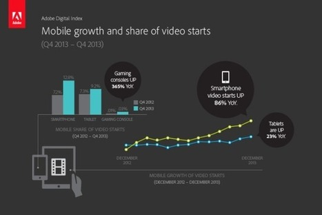 Digital video consumption set to explode in 2014 | Agrobrokercommunitymanager | Scoop.it
