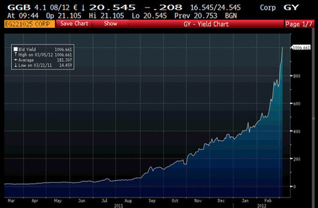 #Greek 1 Year #Bond = 1006% | ZeroHedge | Commodities, Resource and Freedom | Scoop.it