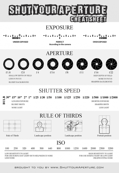 Photography Cheat Sheet | Teaching an 'Art' | Scoop.it