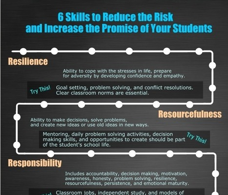 Six Skills to Reduce the Risk & Increase the Promise of Students (Infographic) | Leadership Think Tank | Scoop.it