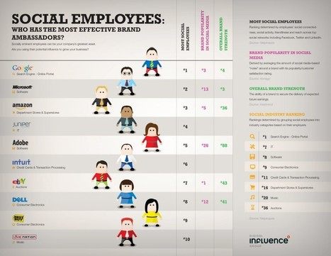 How Social Employees Can Be the Perfect Brand Ambassadors | Openness & Transparency | Scoop.it