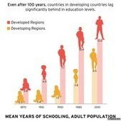 Global '100-year gap' in education standards - BBC News | Learning on the Fly | Scoop.it