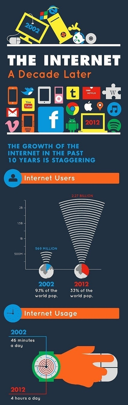 Infographic: How The Internet Has Changed Over The Decade | Social Knowledge | Scoop.it