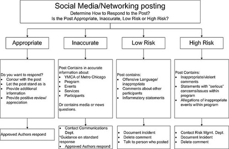 Does Your Nonprofit Have A Social Media Work Flow? | Volunteer Engagement Trends for Nonprofits | Scoop.it