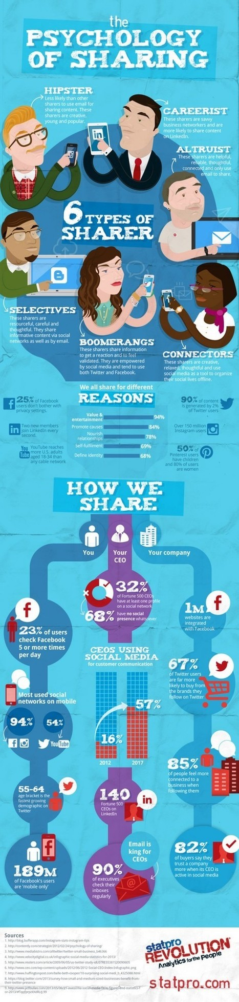 6 types of social sharer - which one are you? | Personal Branding and Professional networks - @Socialfave @TheMisterFavor @TOOLS_BOX_DEV @TOOLS_BOX_EUR @P_TREBAUL @DNAMktg @DNADatas @BRETAGNE_CHARME @TOOLS_BOX_IND @TOOLS_BOX_ITA @TOOLS_BOX_UK @TOOLS_BOX_ESP @TOOLS_BOX_GER @TOOLS_BOX_DEV @TOOLS_BOX_BRA | Scoop.it