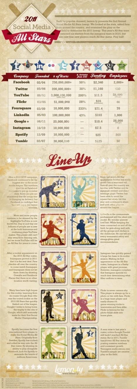 [Infographie] Les réseaux sociaux stars de 2011 en chiffres | Websourcing.fr | Mobilité | Scoop.it