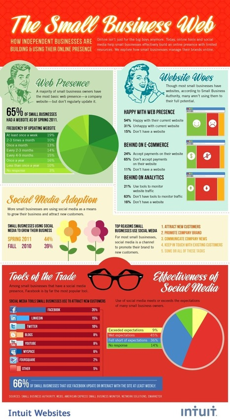 [Infographic] How Independent Businesses Are Building and Using Their Online Presence   Social media culture   Scoop.it