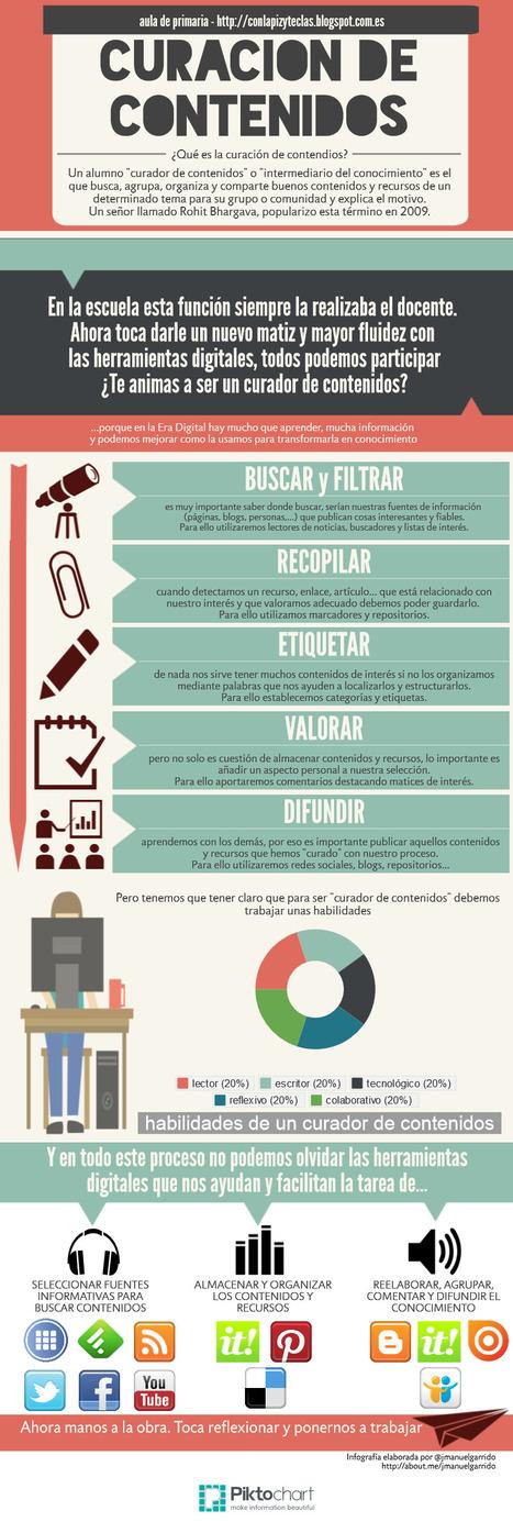 jmanuelgarrido - con teclas y tizas: Curación d... | Red Profesional de Bibliotecas Escolares de Granada | Scoop.it