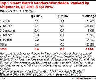 New Signs of Weakness in the Wearables Market | Digital Health | Scoop.it