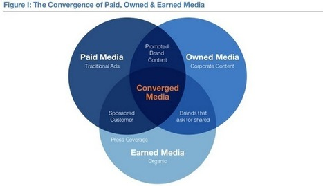 How to Promote Your Content Across Owned, Earned, and Paid Media | Integrated Brand Communications | Scoop.it
