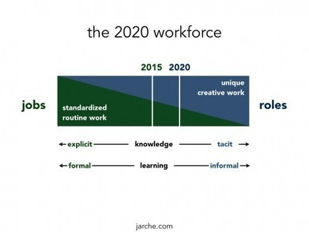 preparing for 2020 | Life Lessons | Scoop.it