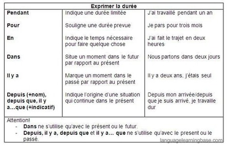 Exprimer la durée | Languages | Scoop.it